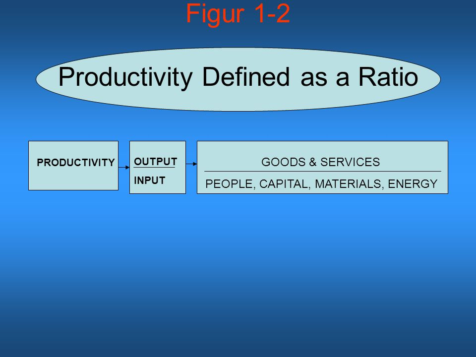 Figur 1-2 Productivity Defined as a Ratio