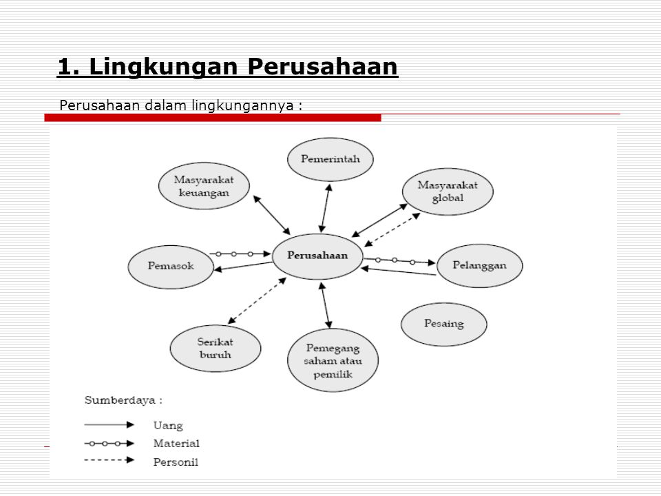 1. Lingkungan Perusahaan