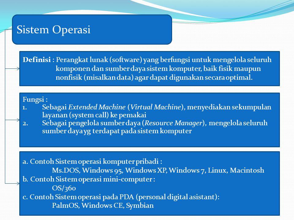 Sistem Operasi Definisi : Perangkat lunak (software) yang berfungsi untuk mengelola seluruh.