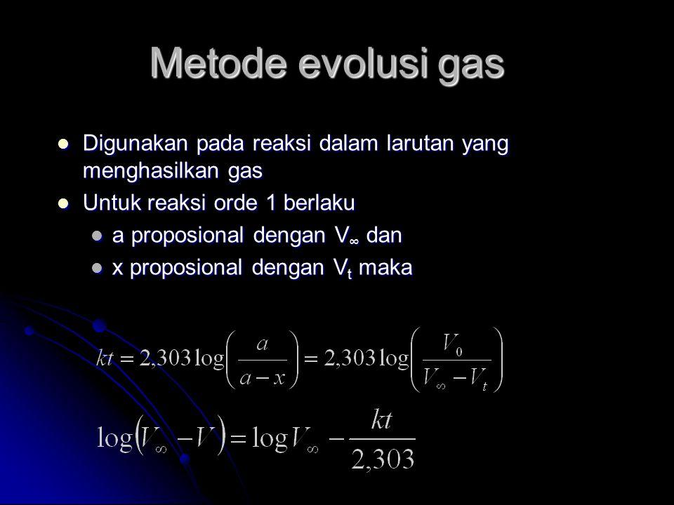 Metode evolusi gas Digunakan pada reaksi dalam larutan yang menghasilkan gas. Untuk reaksi orde 1 berlaku.