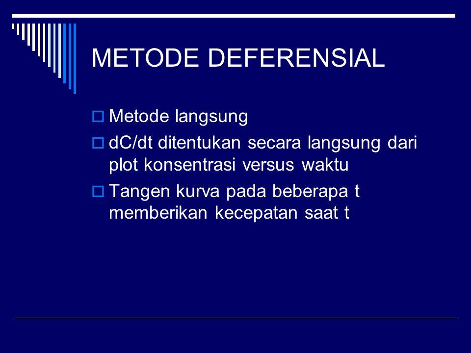 METODE DEFERENSIAL Metode langsung