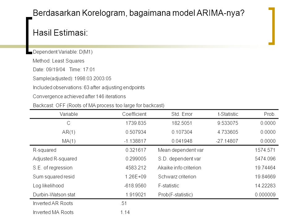 Berdasarkan Korelogram, bagaimana model ARIMA-nya Hasil Estimasi: