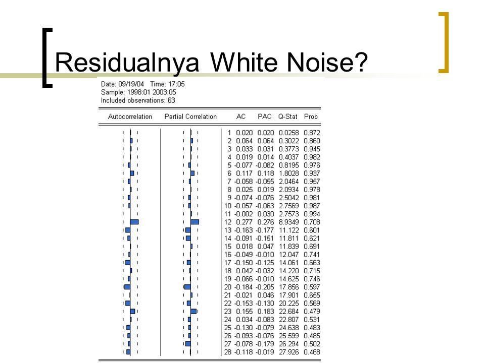 Residualnya White Noise