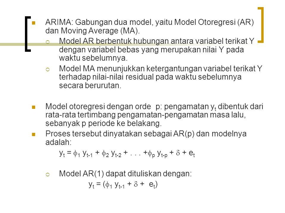 ARIMA: Gabungan dua model, yaitu Model Otoregresi (AR) dan Moving Average (MA).