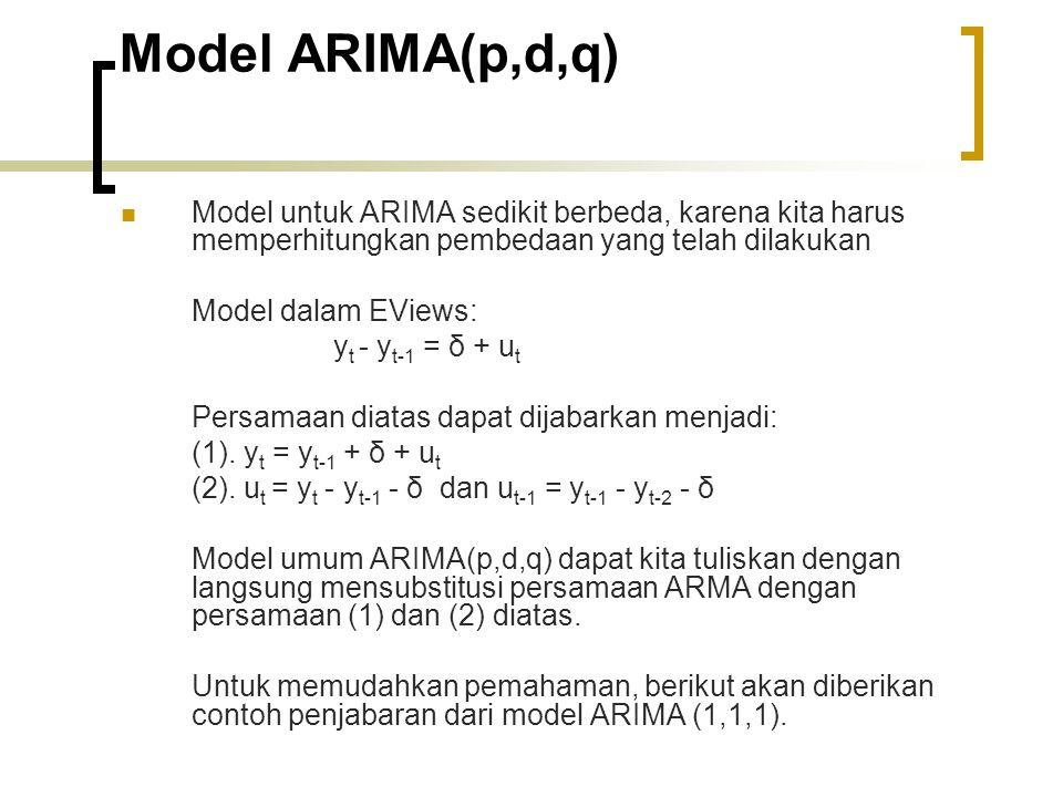Model ARIMA(p,d,q) Model untuk ARIMA sedikit berbeda, karena kita harus memperhitungkan pembedaan yang telah dilakukan.