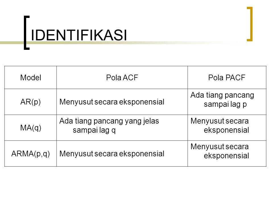 IDENTIFIKASI Model Pola ACF Pola PACF AR(p)