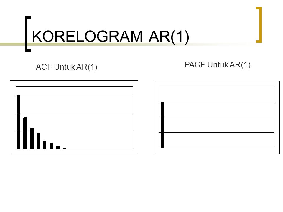 KORELOGRAM AR(1) PACF Untuk AR(1) ACF Untuk AR(1)