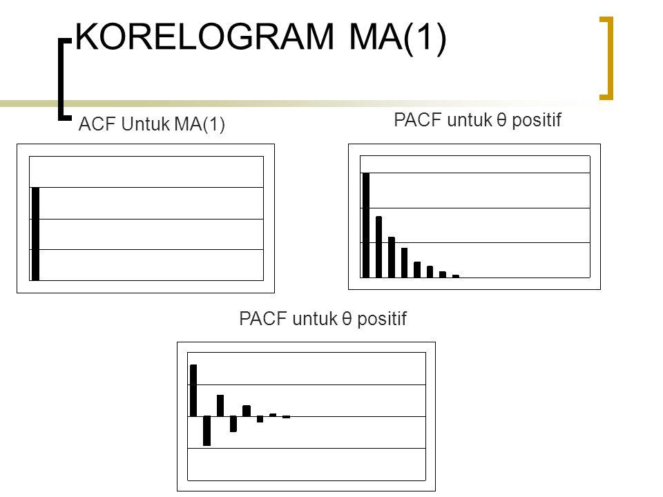 KORELOGRAM MA(1) PACF untuk θ positif ACF Untuk MA(1)