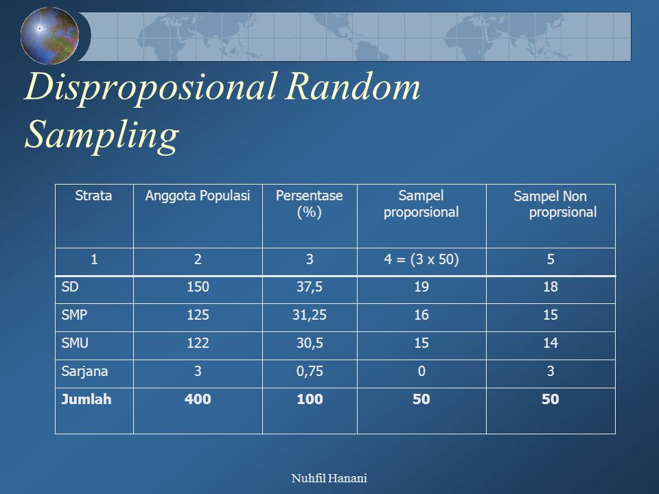 Disproposional Random Sampling