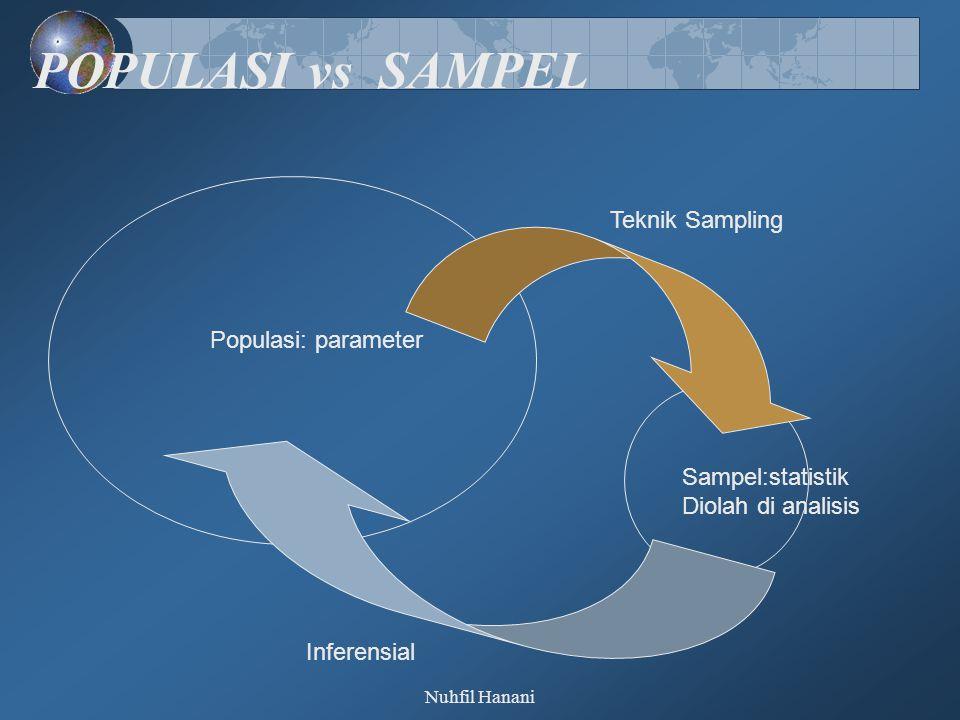 POPULASI vs SAMPEL Teknik Sampling Populasi: parameter