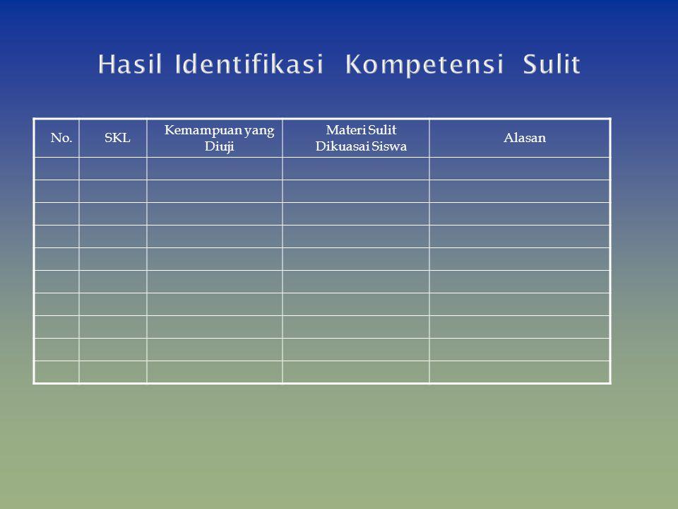 Hasil Identifikasi Kompetensi Sulit
