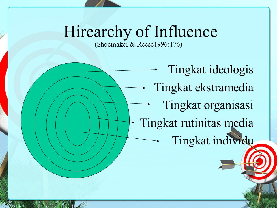 Hirearchy of Influence (Shoemaker & Reese1996:176)