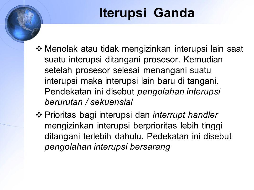 Iterupsi Ganda