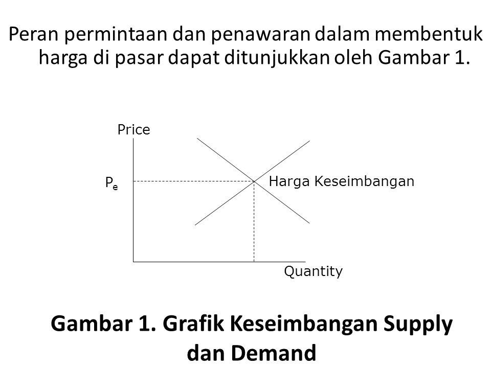 Gambar 1. Grafik Keseimbangan Supply dan Demand