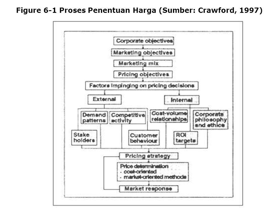 Figure 6-1 Proses Penentuan Harga (Sumber: Crawford, 1997)