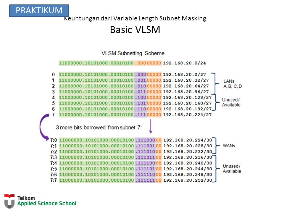Keuntungan dari Variable Length Subnet Masking Basic VLSM