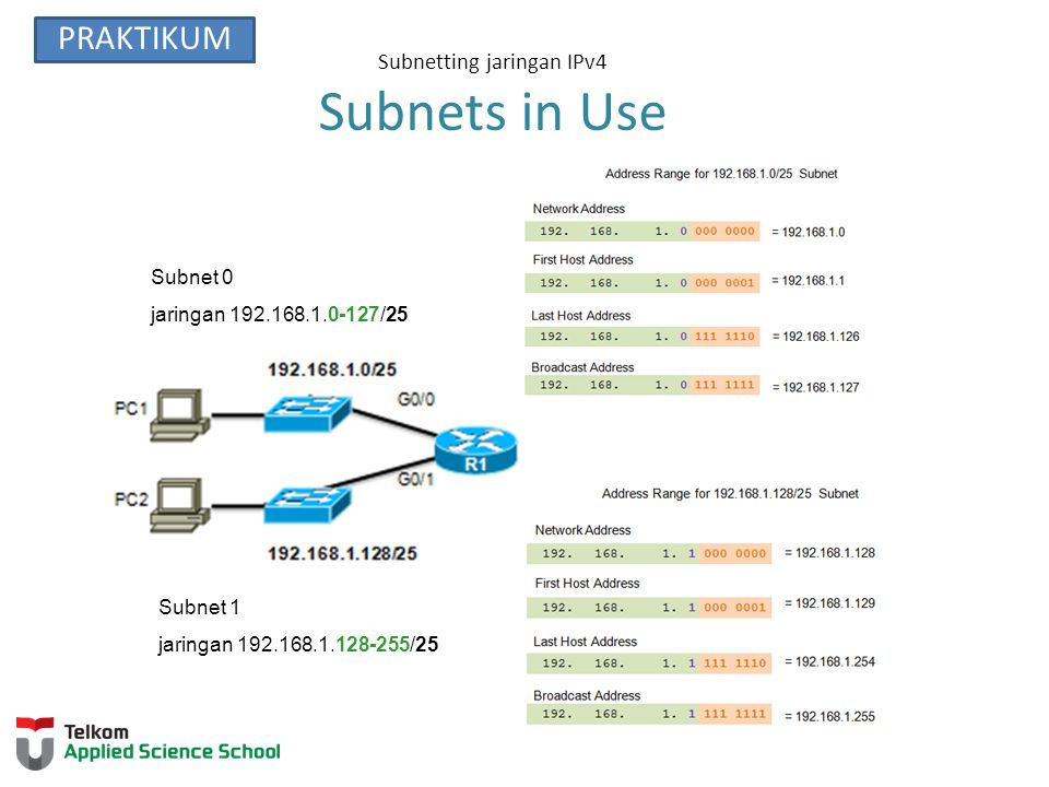 Subnetting jaringan IPv4 Subnets in Use