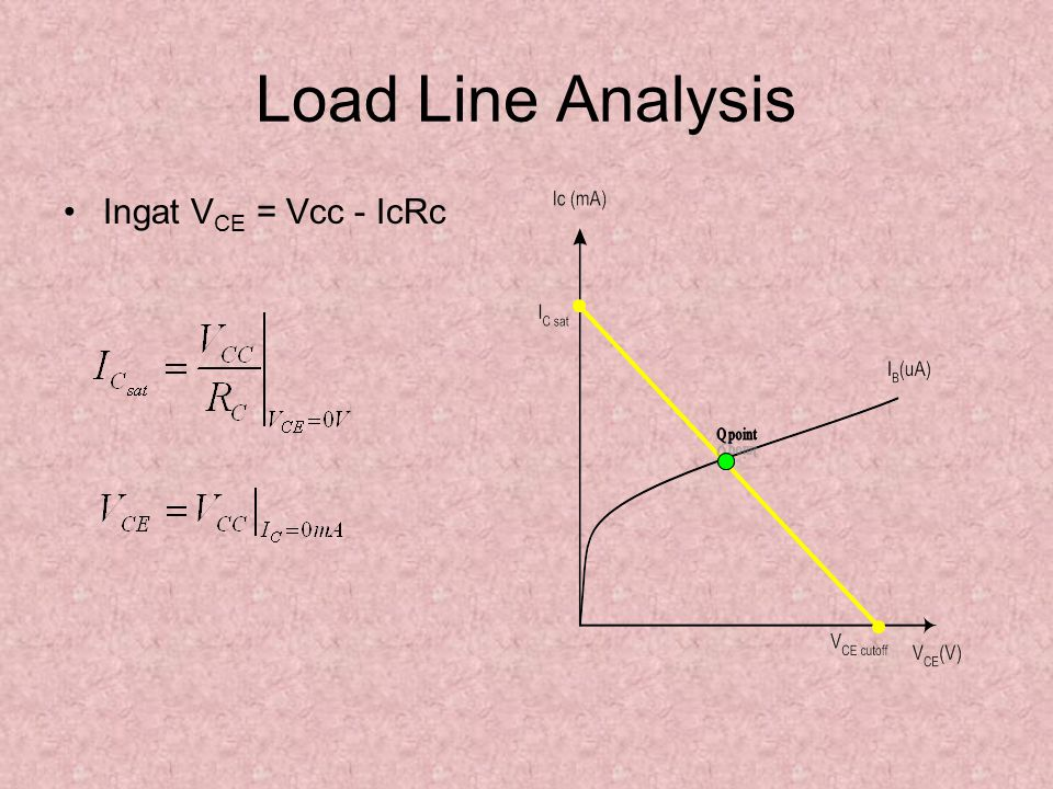 Load Line Analysis Ingat VCE = Vcc - IcRc Q point