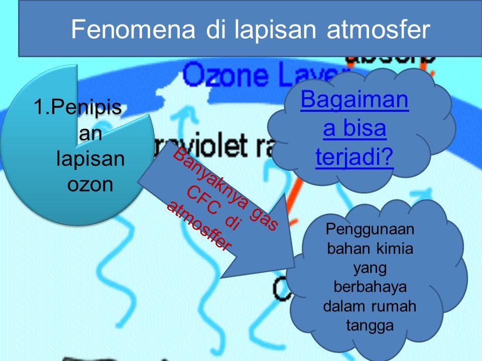 Fenomena di lapisan atmosfer r