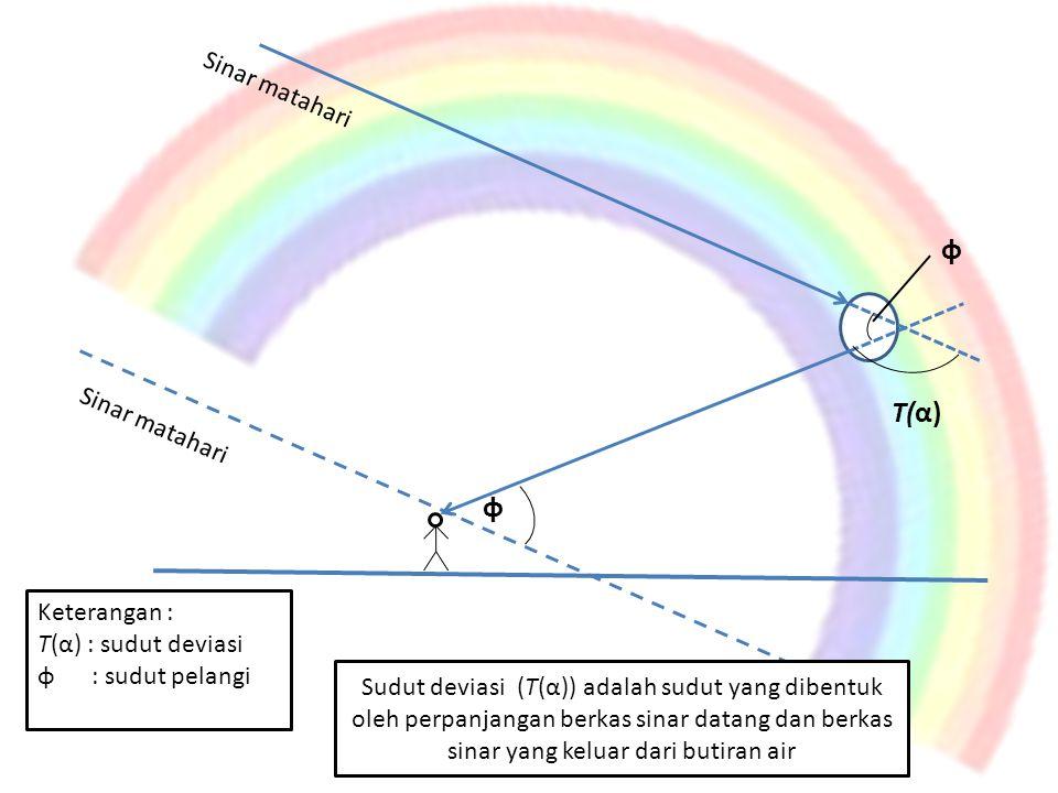 T(α) φ Sinar matahari Keterangan : T(α) : sudut deviasi