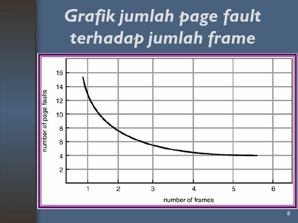Grafik jumlah page fault terhadap jumlah frame