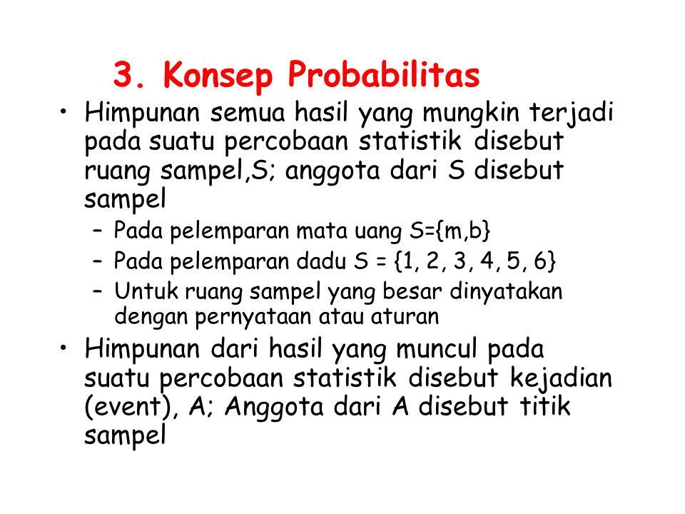 3. Konsep Probabilitas Himpunan semua hasil yang mungkin terjadi pada suatu percobaan statistik disebut ruang sampel,S; anggota dari S disebut sampel.