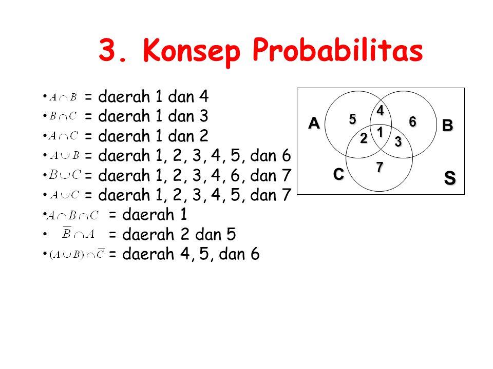 3. Konsep Probabilitas S = daerah 1 dan 4 = daerah 1 dan 3