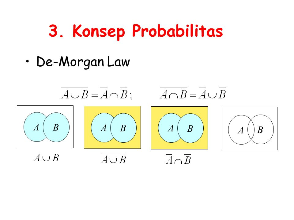 3. Konsep Probabilitas De-Morgan Law A B A B A B A B