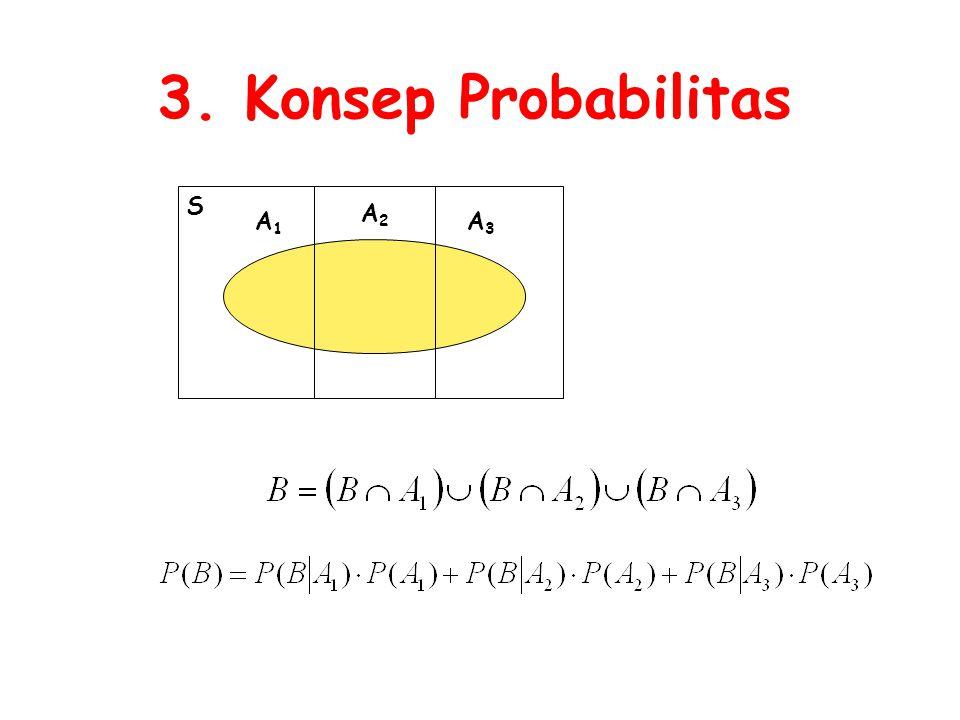 3. Konsep Probabilitas S A2 A1 A3