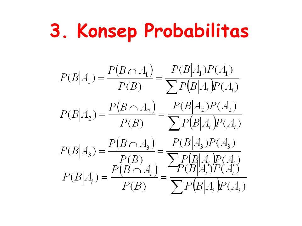 3. Konsep Probabilitas