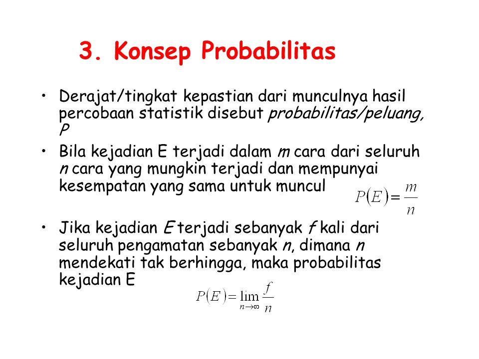 3. Konsep Probabilitas Derajat/tingkat kepastian dari munculnya hasil percobaan statistik disebut probabilitas/peluang, P.