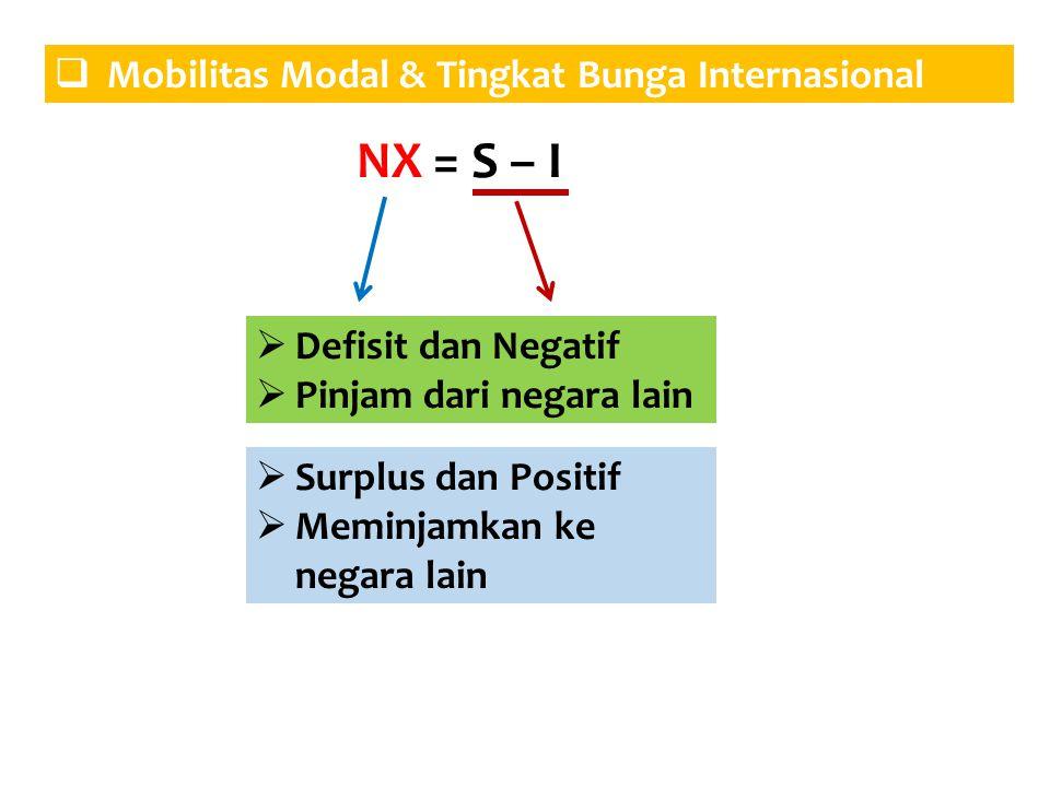 NX = S – I Mobilitas Modal & Tingkat Bunga Internasional