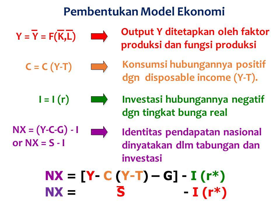 Pembentukan Model Ekonomi