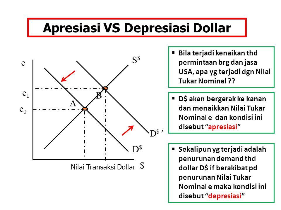Apresiasi VS Depresiasi Dollar
