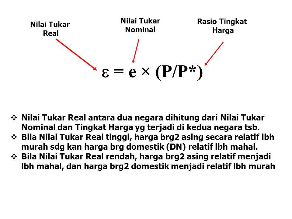 Nilai Tukar Nominal. Rasio Tingkat. Harga. Nilai Tukar. Real. e = e × (P/P*)