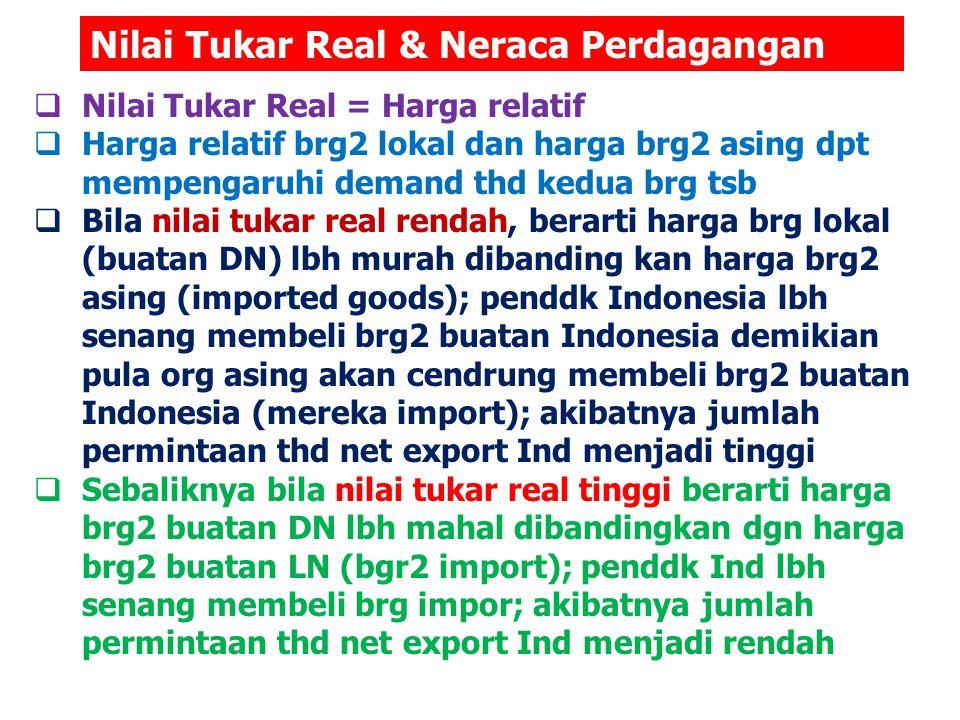 Nilai Tukar Real & Neraca Perdagangan