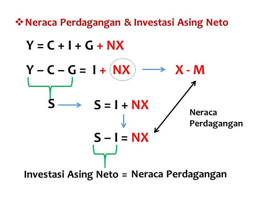 Y = C + I + G + NX Y – C – G = I + NX X - M S S = I + NX S – I = NX