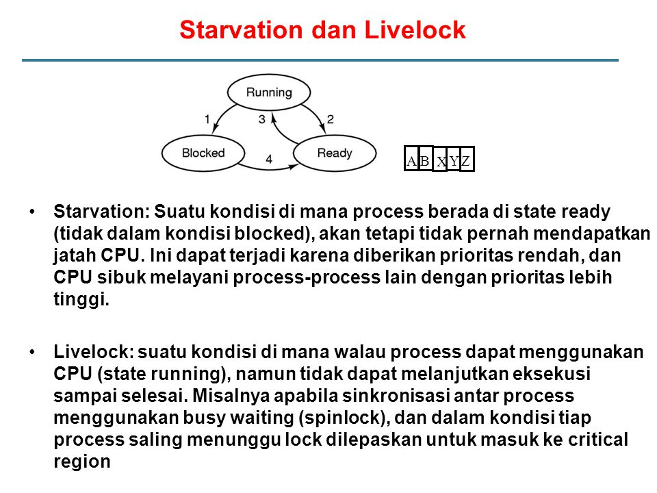 Starvation dan Livelock