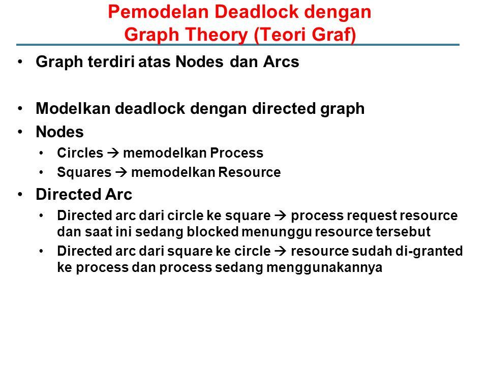Pemodelan Deadlock dengan Graph Theory (Teori Graf)