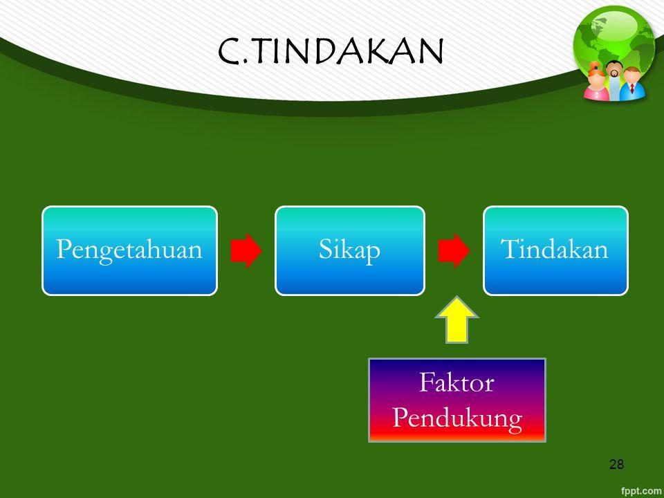 C.TINDAKAN Pengetahuan Sikap Tindakan Faktor Pendukung