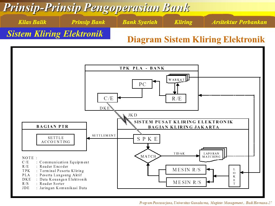Sistem Kliring Elektronik