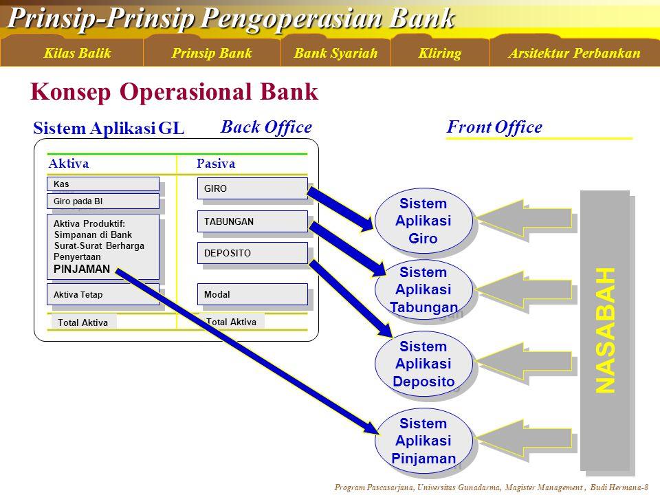 Konsep Operasional Bank