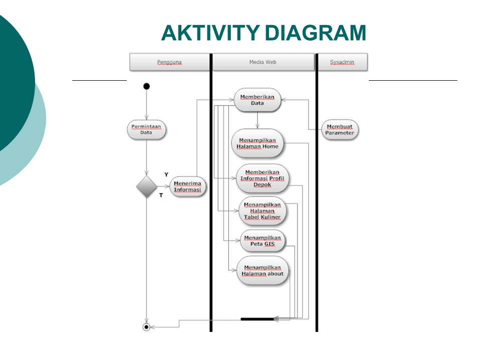 AKTIVITY DIAGRAM