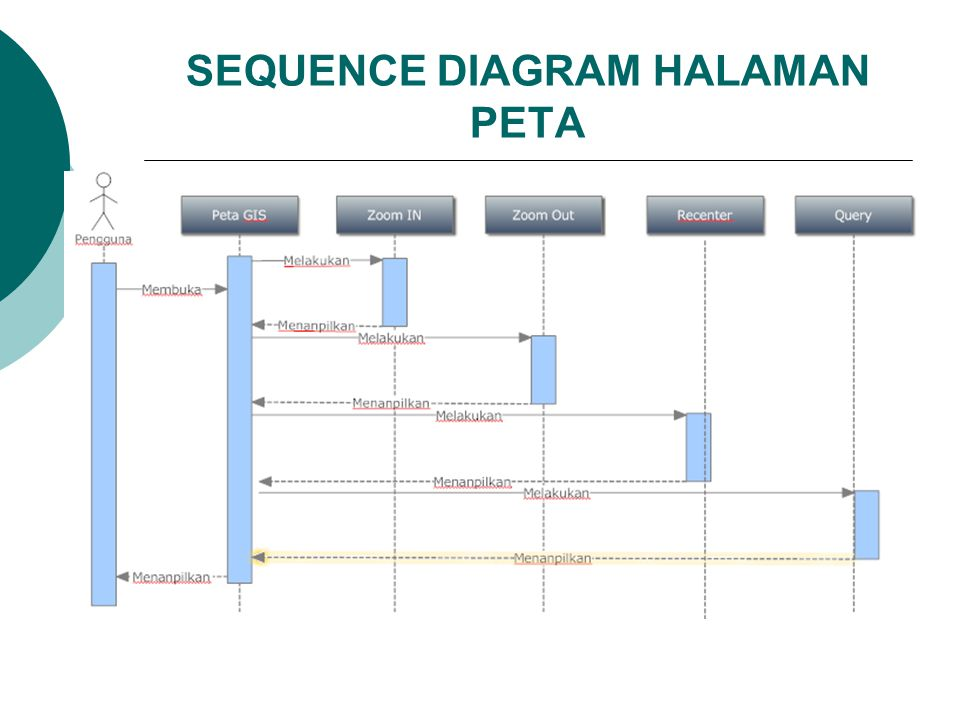 SEQUENCE DIAGRAM HALAMAN PETA