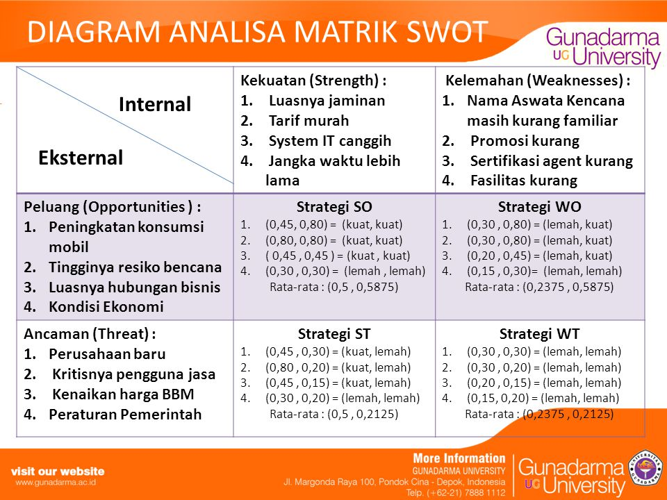 DIAGRAM ANALISA MATRIK SWOT
