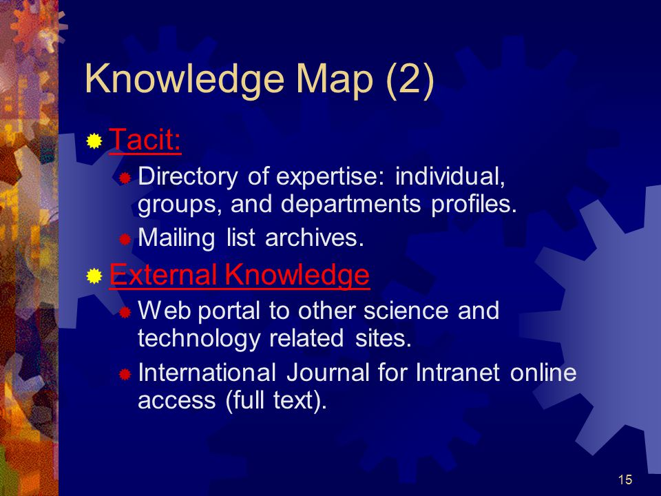 Knowledge Map (2) Tacit: External Knowledge
