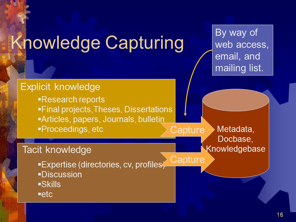 Knowledge Capturing By way of web access, email, and mailing list.