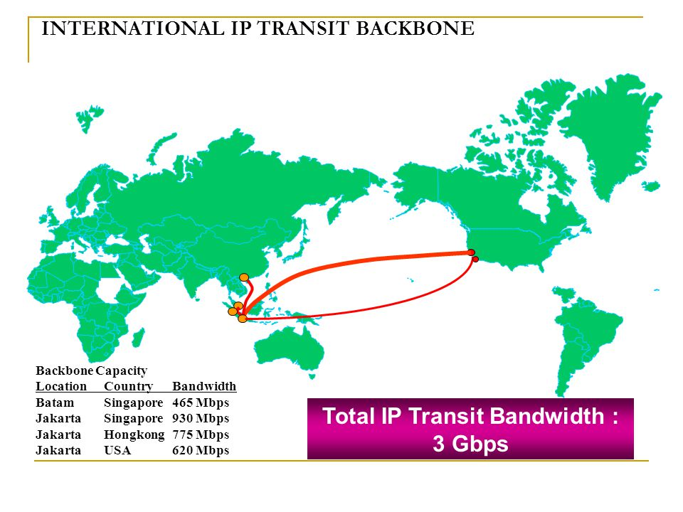 Total IP Transit Bandwidth : 3 Gbps