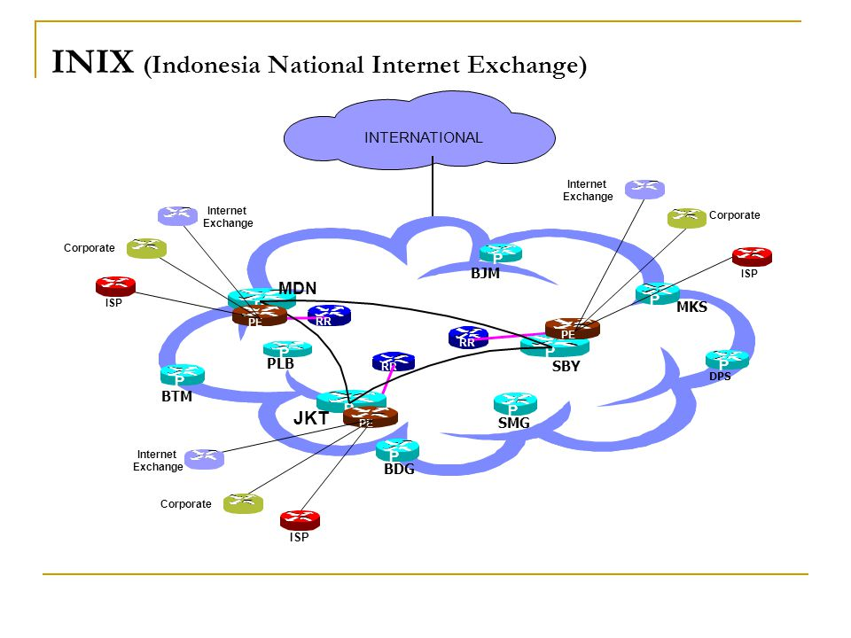 INIX (Indonesia National Internet Exchange)