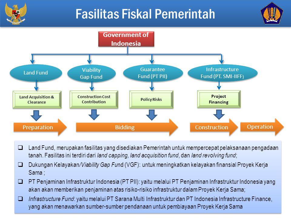 Fasilitas Fiskal Pemerintah
